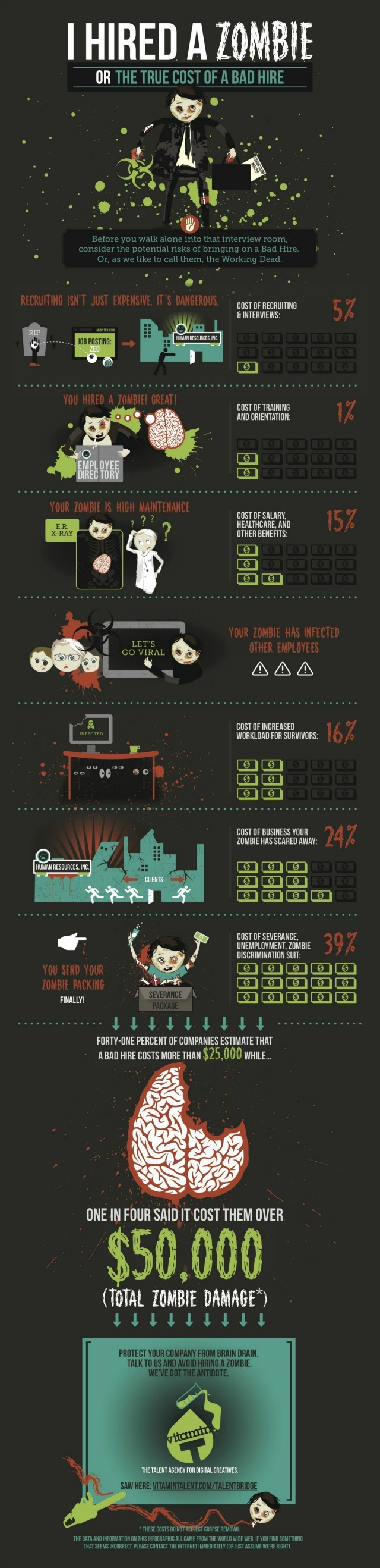 infographie_mauvais_recrutement