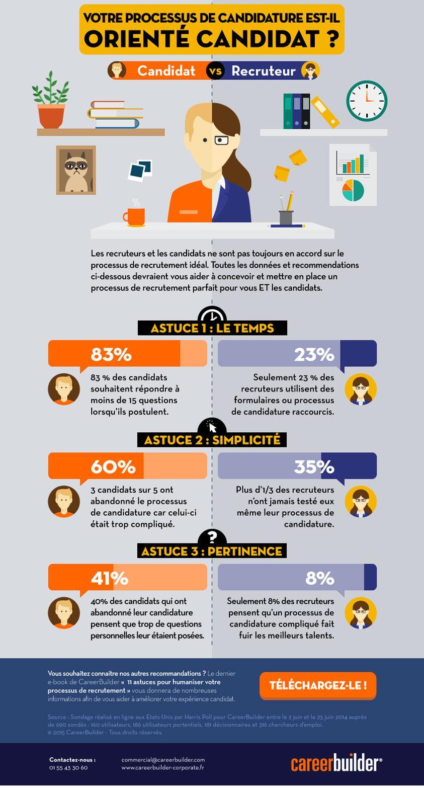 infographie_recrutement_humain_CareerBuilder