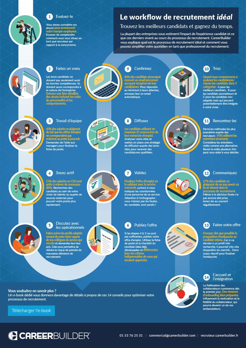 infographie_recrutement_workflow_careerbuilder