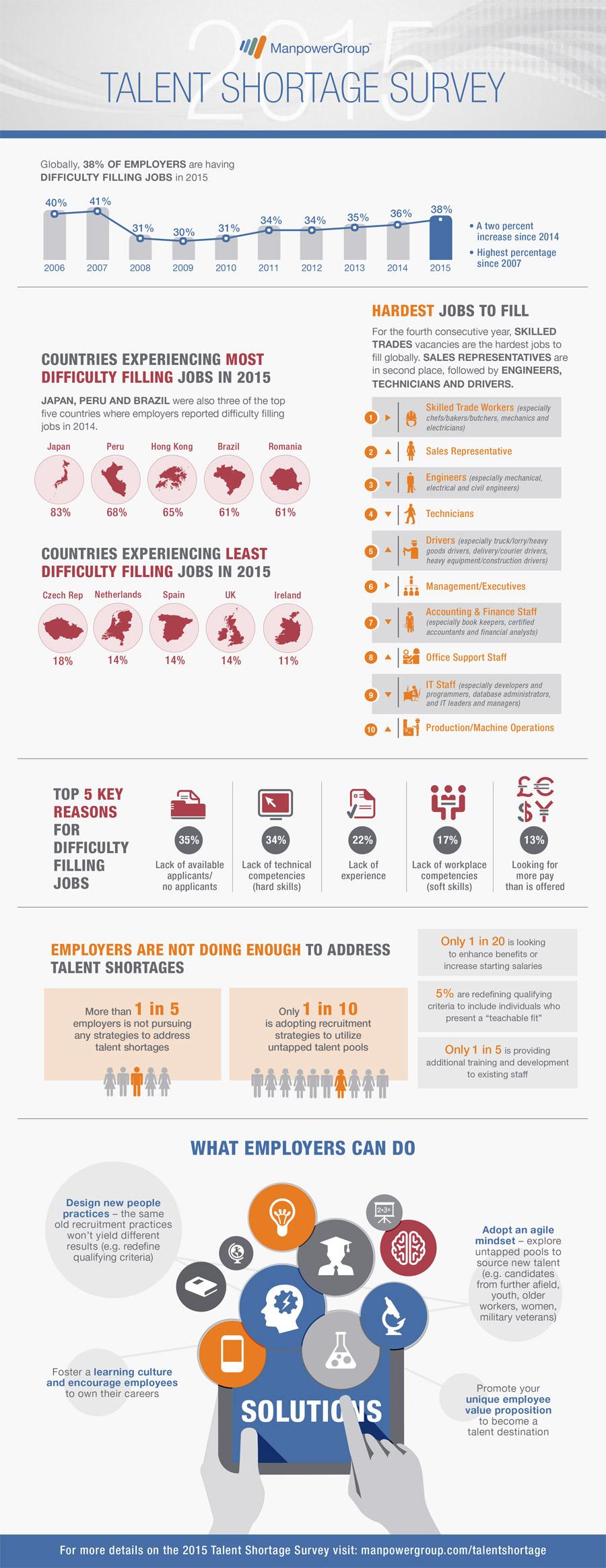2015_Talent_Shortage_Survey_Infographic-lo_res